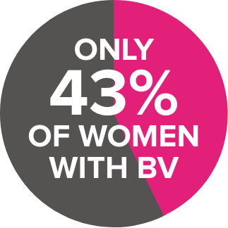 only 43% of women with bv pie chart