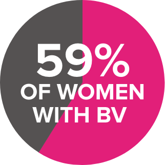 59% of women with bv pie chart