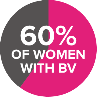 60% of women with bv pie chart