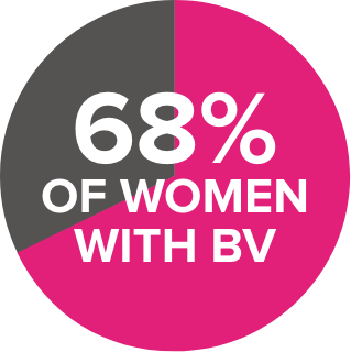 68% of women with bv pie chart