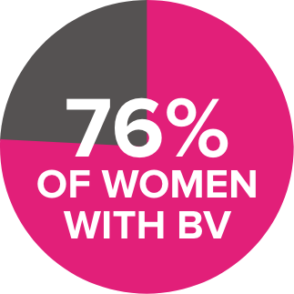 76% of women with bv pie chart