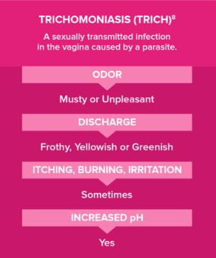 generic vaginal clindamycin performance chart for bacterial vaginosis treatment