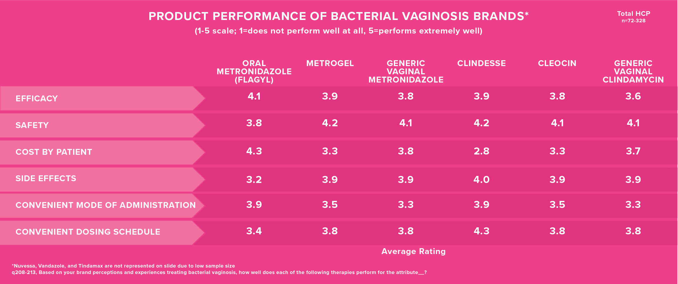 product performance chart for bacterial vaginosis treatment brands